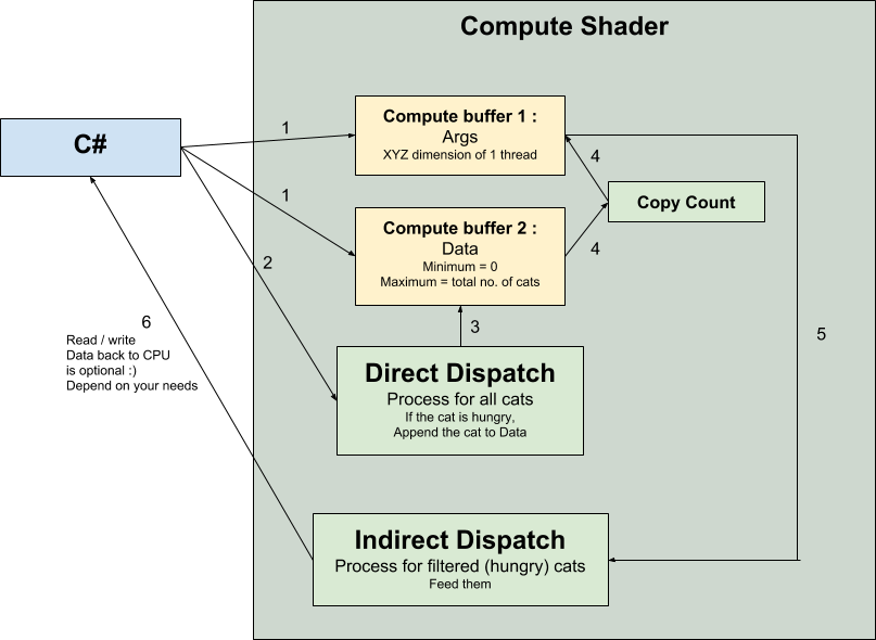 Compute Buffer and Compute Shader (20170703)